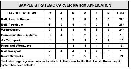 CARVER Matrix: Tactical Target analysis – Gaijinass