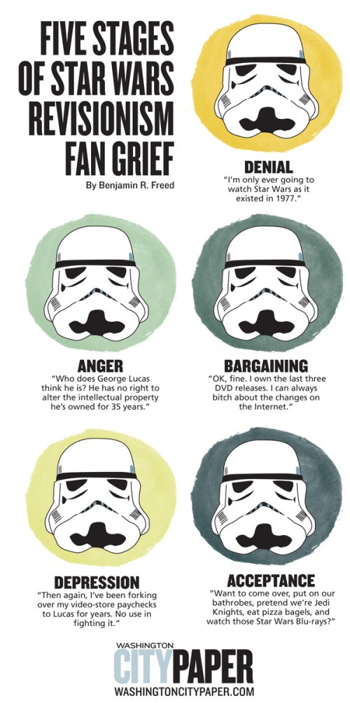 The 5 Stages of Star Wars Revisionism Fan Grief