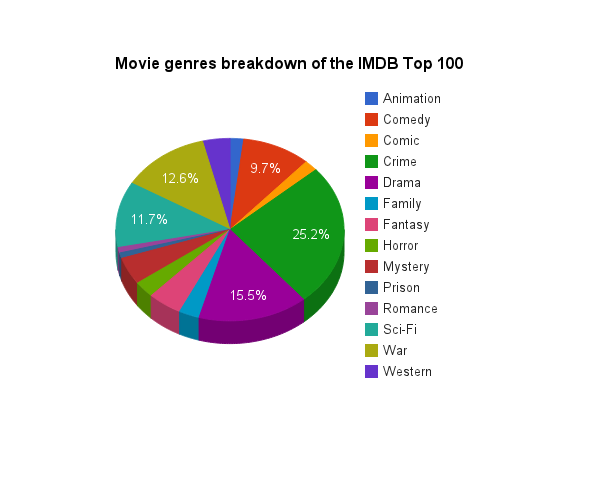 top interesting stats about the top movies on the imdb  9 the top 100 breakdown by genre