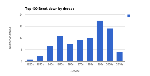 Top 100 Break down by decade