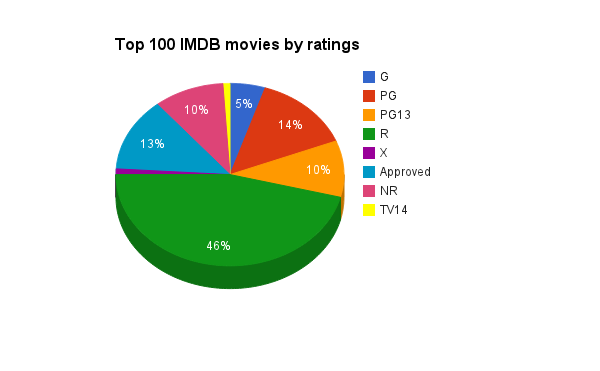 Top 100 IMDB movies by ratings